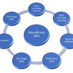 7 Best WordPress SEO Practices for Beginners