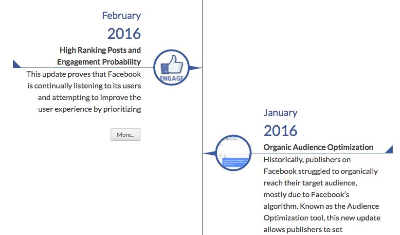 Facebook Ranking Algorith