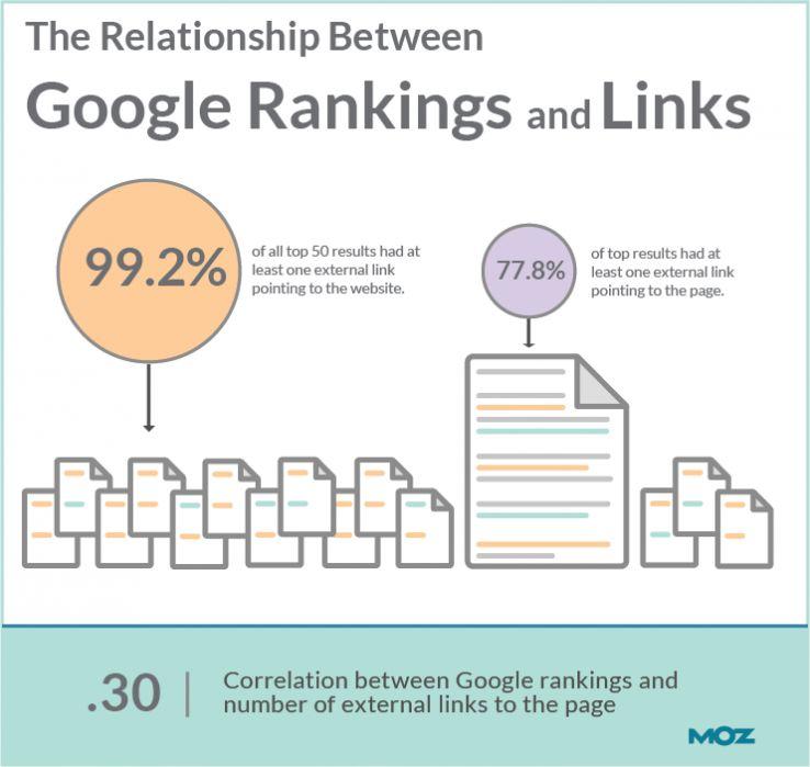 Google rankings and backlinks