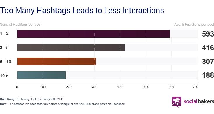 Hashtags Facebook Post