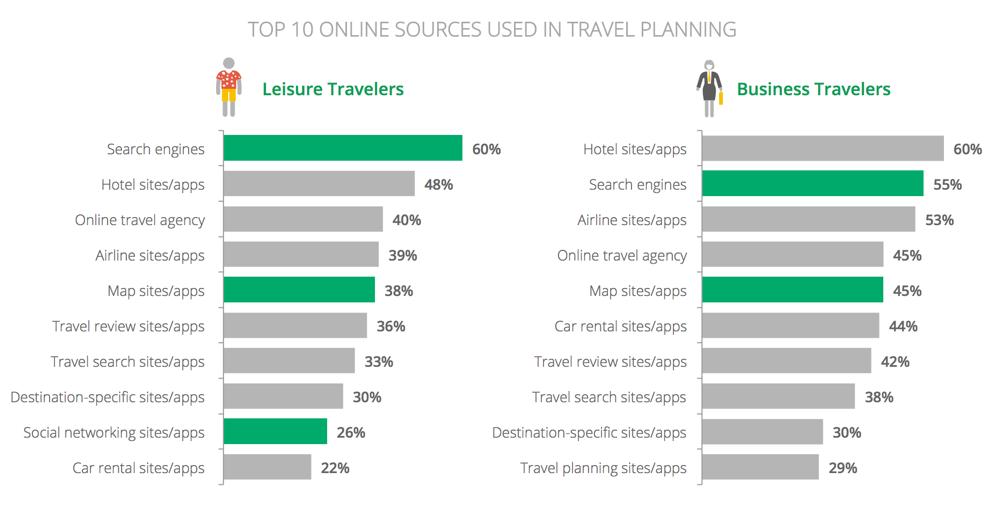 Online Travel Sources