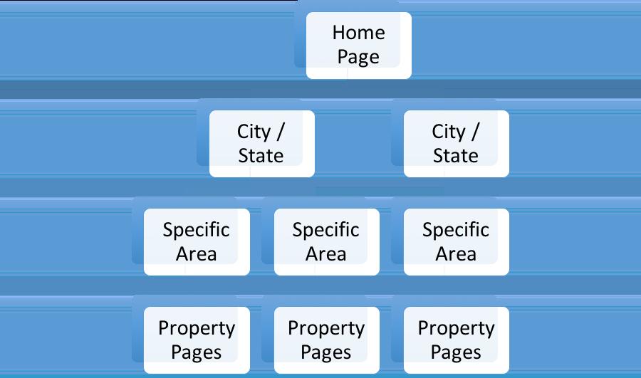 Travel Website Structure