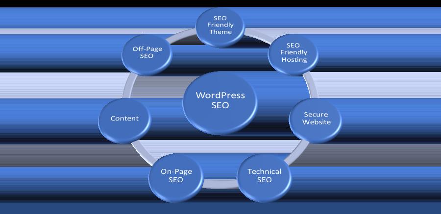 WordPress Best SEO Practices