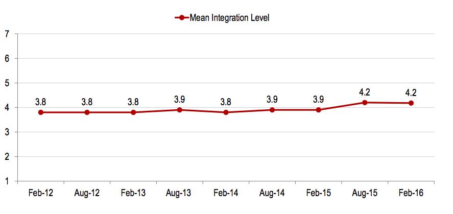 survey-on-social-media-integration