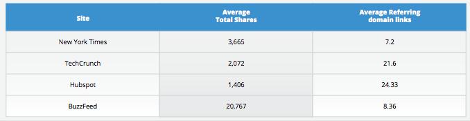 shares and links study