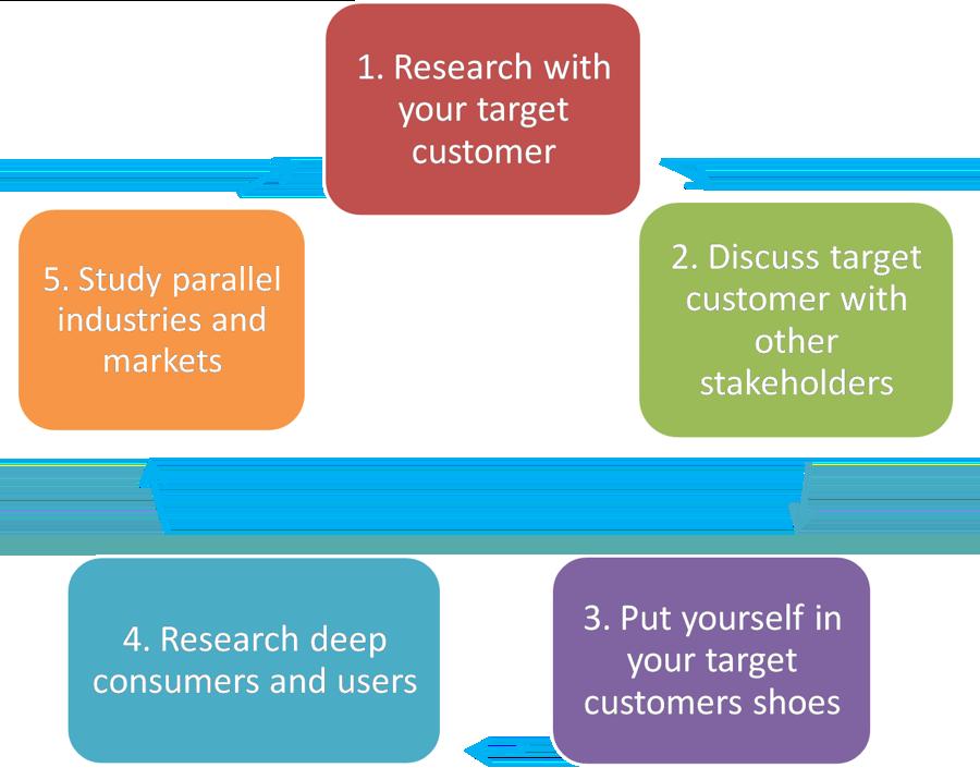 target-customer-group