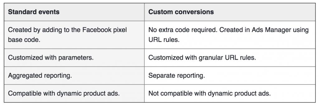 facebook standard events vs custom conversions