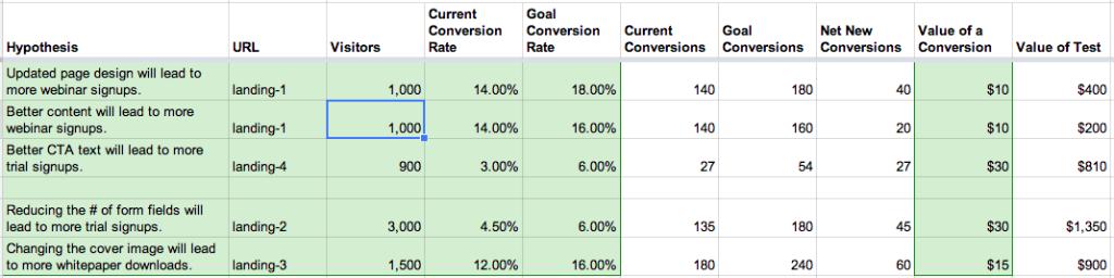 a/b testing spreadsheet example