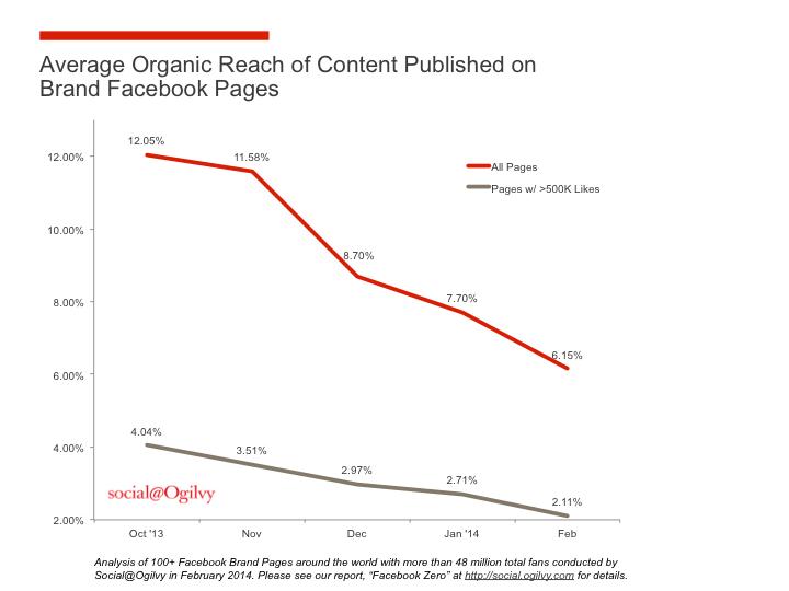 Facebook Organic Reach Chart