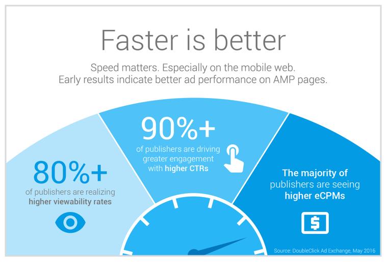 AMP impact on AdSense Earnings