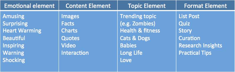 facebook viral elements