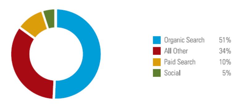 organic traffic statistics