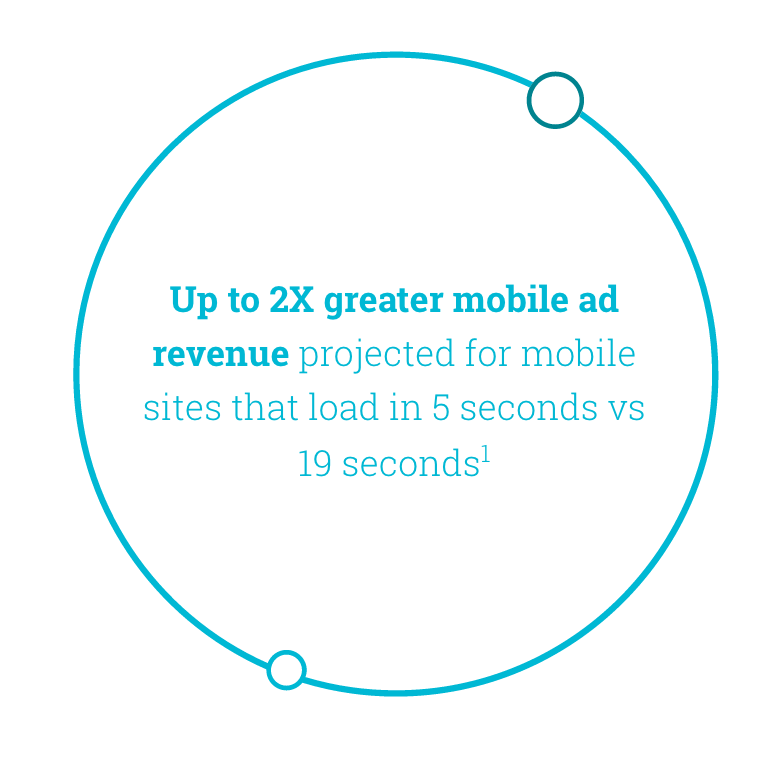 mobile speed and adsense earnings