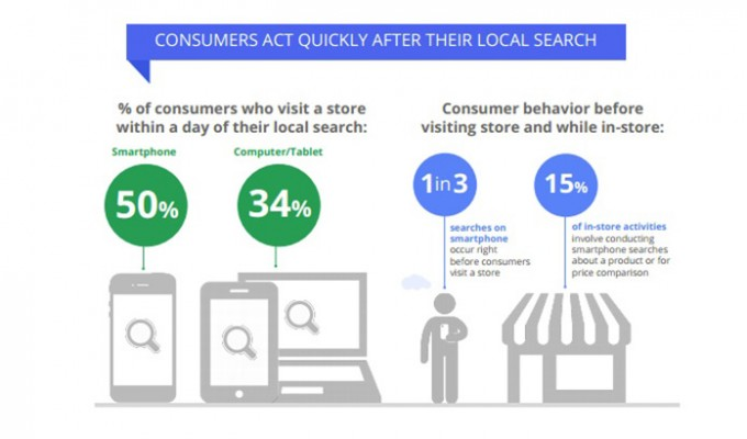 Local Search Statistics from Google