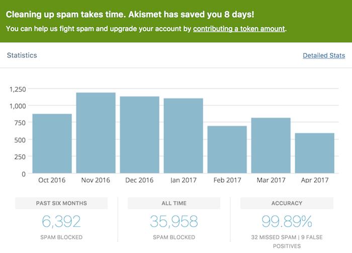 WordPress - Akismet Spam Plugin - v2