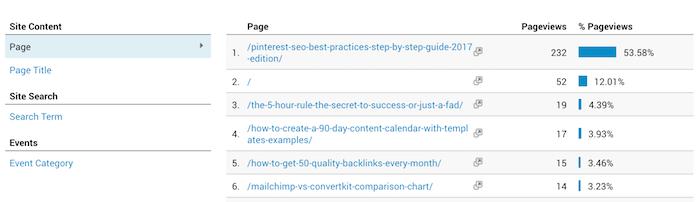 Use Google Analytics to check blog post performance,