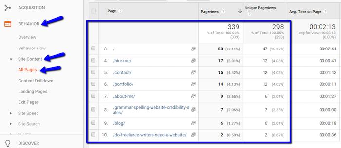 Google Analytics Find Most Popular Content