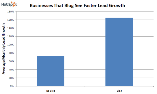 leads generated by blogging