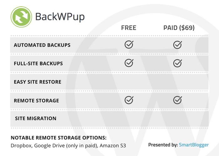 BackWPup - table