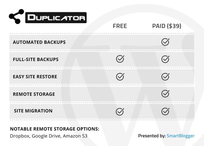 Duplicator - table