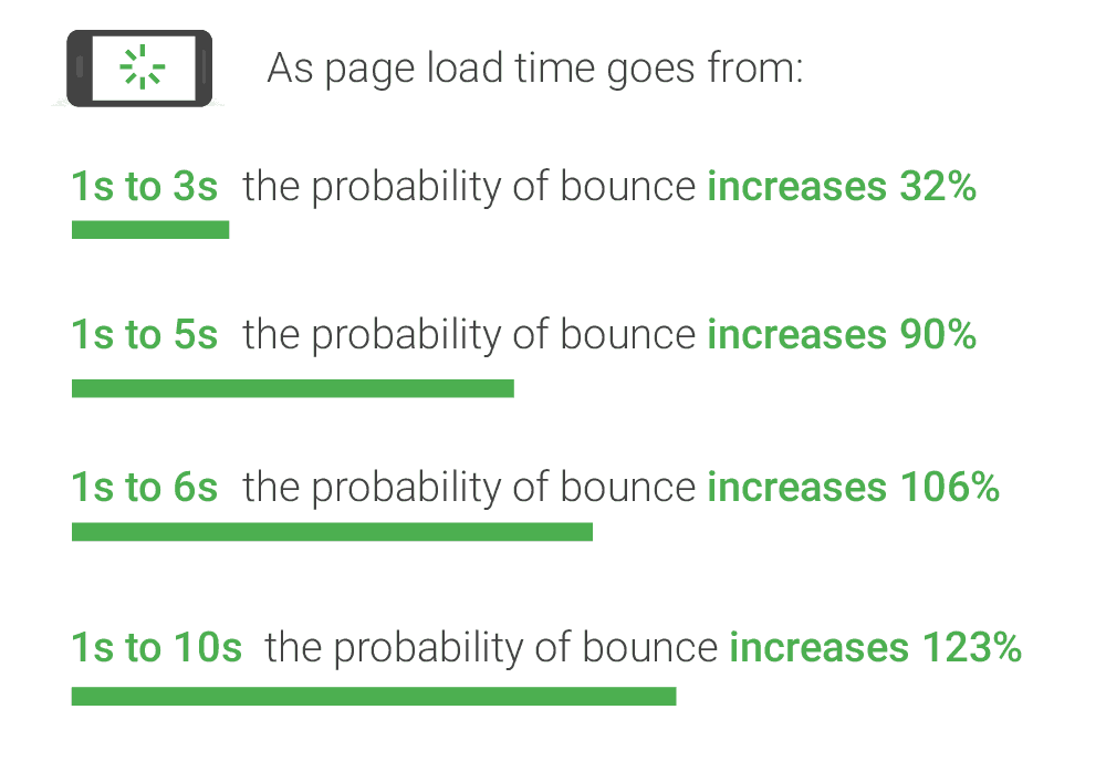 Website Speed and Bounce Rate