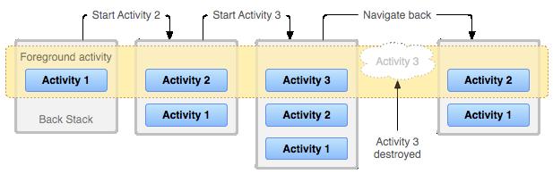 Back-stack aktivitas