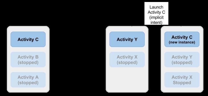 Beberapa instance aktivitas dalam tugas berbeda