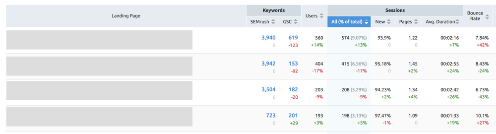 Organic Traffic Report - SEMRUSH