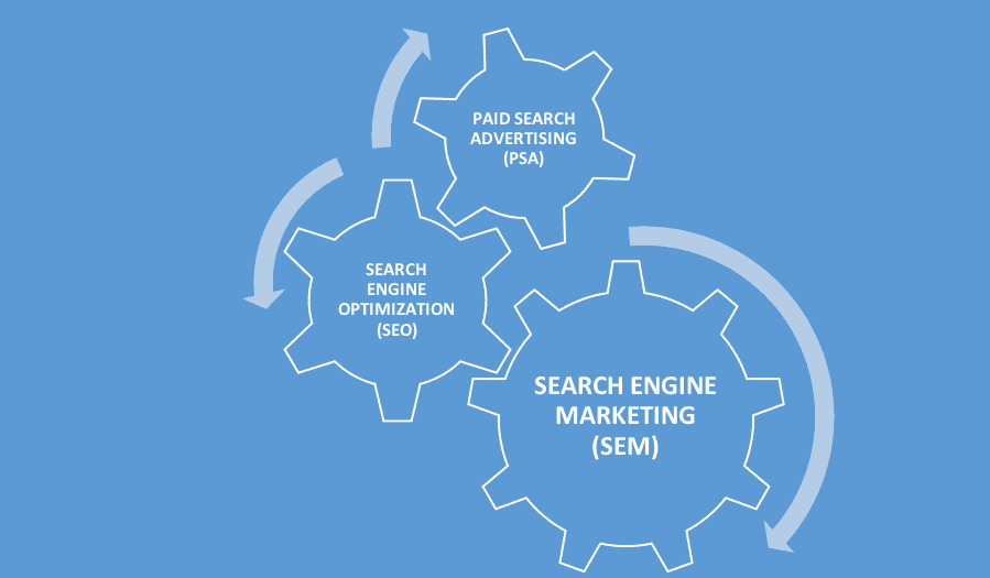 Search Engine Marketing (SEM) Components