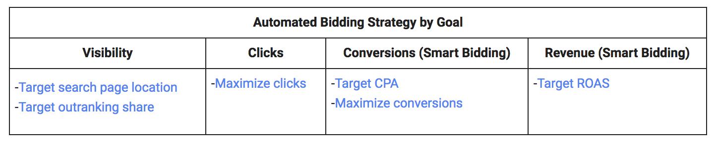 Adwords Bidding Strategies