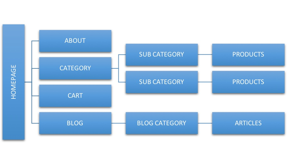 Ideal Site Structure for an eCommerce Website