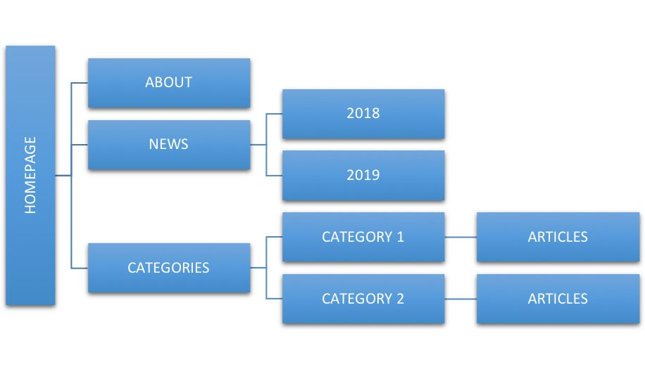 Ideal Site Structure for a News Website