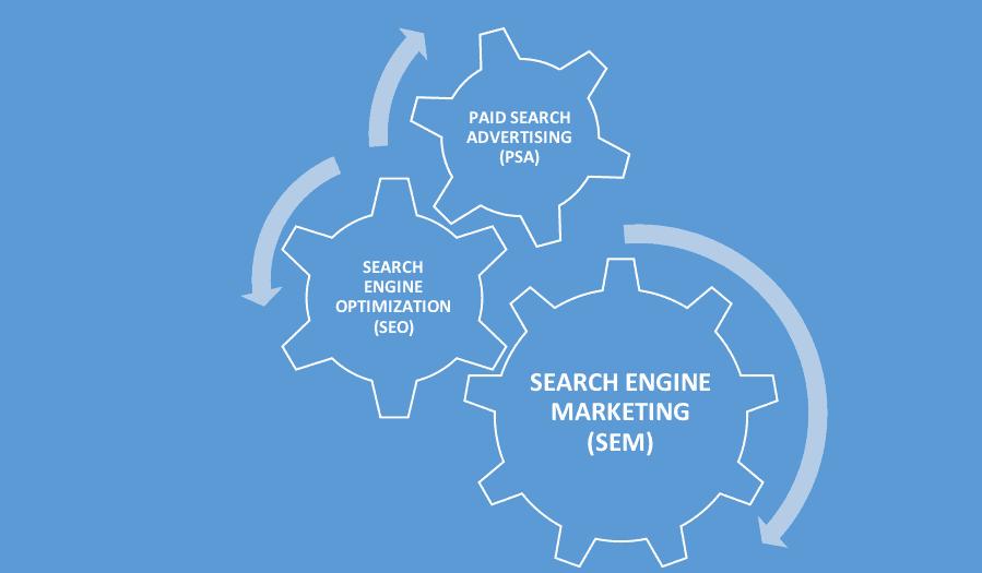 Search Engine Marketing (SEM) Components