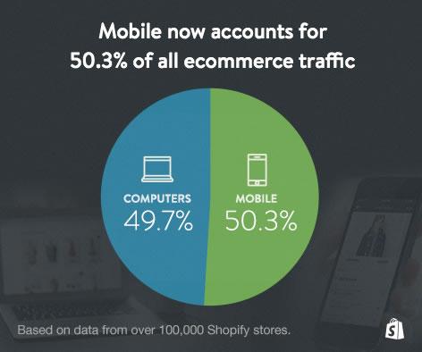 Mobile traffic for ecommerce websites