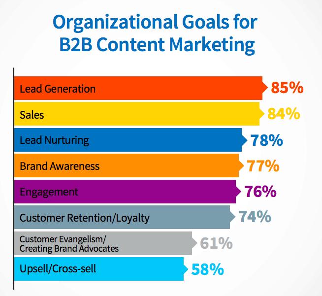 B2B Blogging Goals