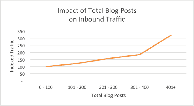 Number of published blog posts and SEO