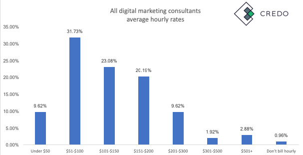 Digital Marketing Freelancer Rates