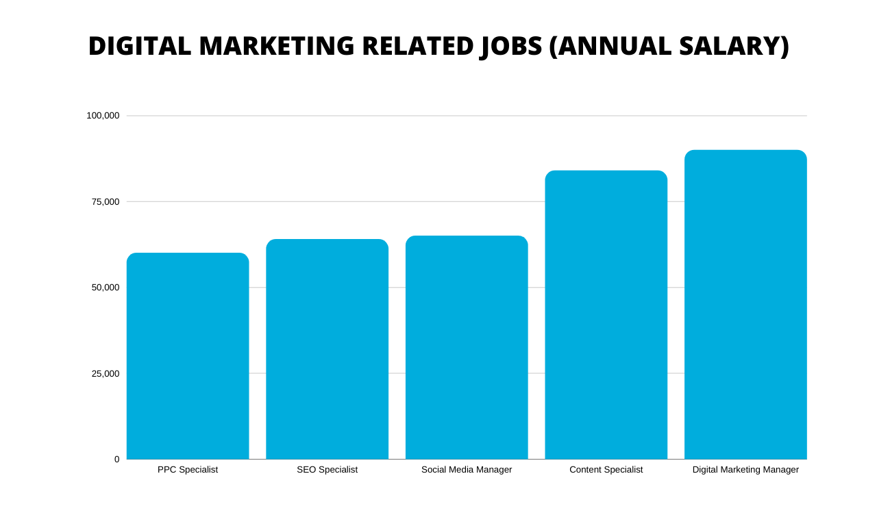 Salary of Online Marketing Professionals